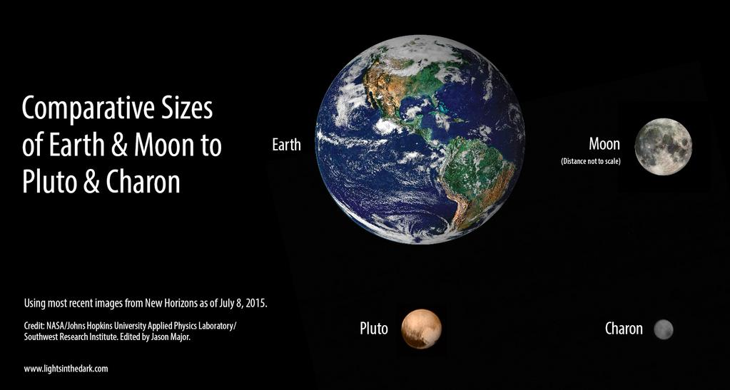 Comparative Sizes of Pluto Charon Earth and Moon